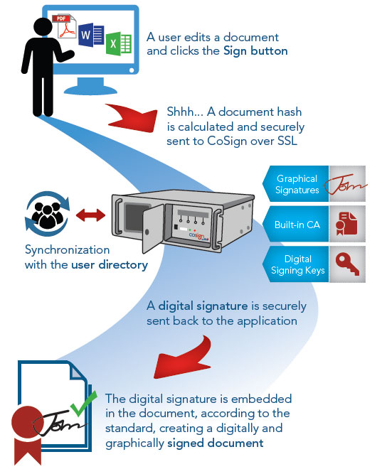 CoSign_digital_signature_04