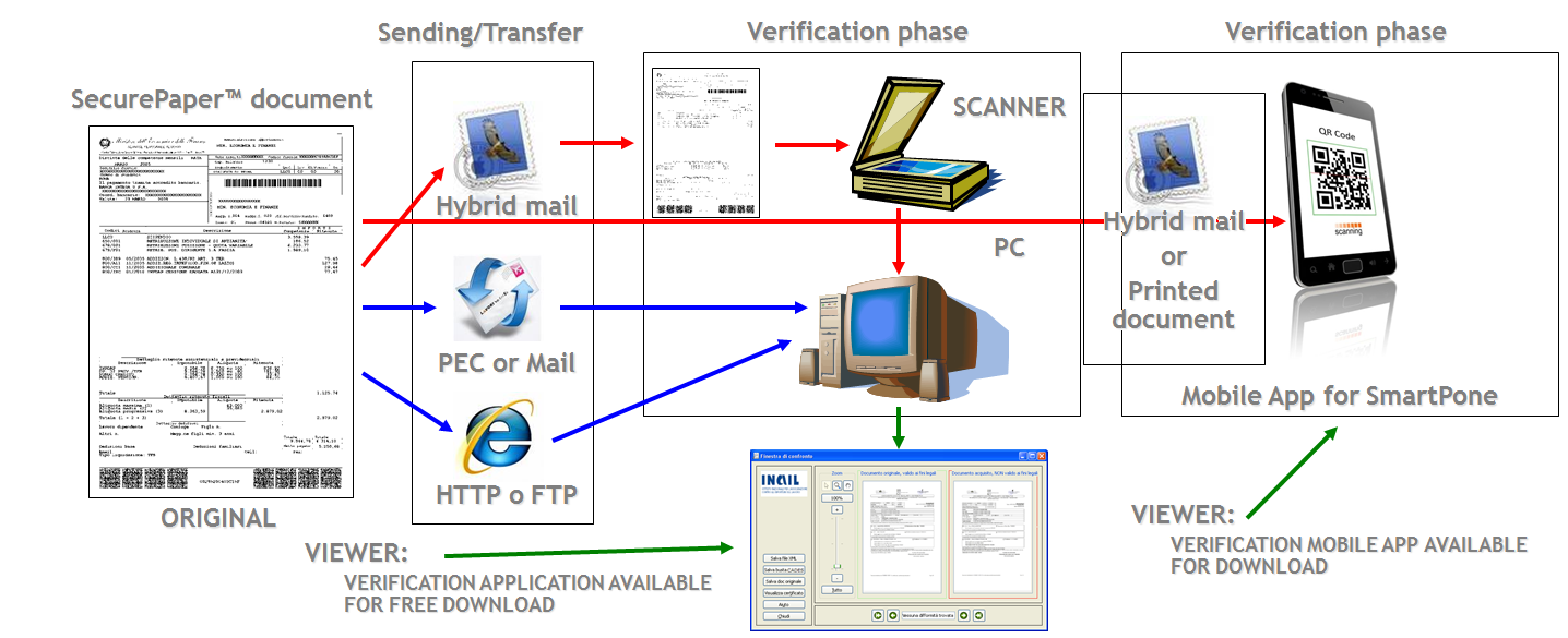 SecurePaper04_Document_Verification
